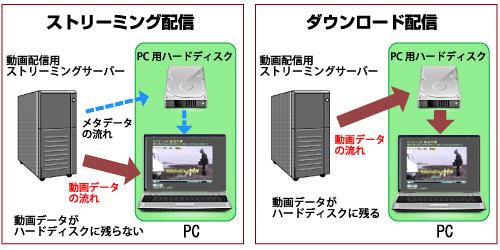 ストリーミング配信 Sidebar ×
